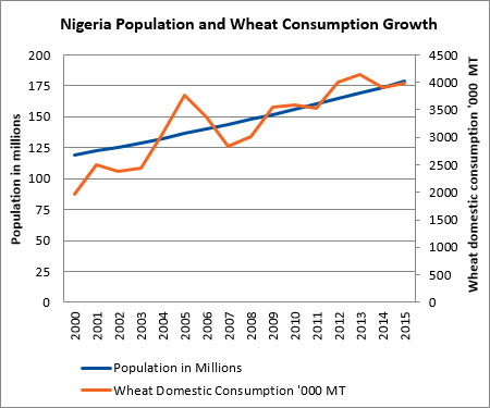 Nigeria Wheat Consumption business plan