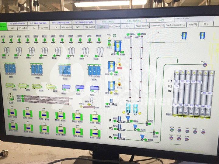 PLC control system of wheat flour plant